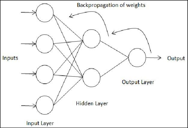 Derin Öğrenme - 2 - Geri Yayılım Algoritması